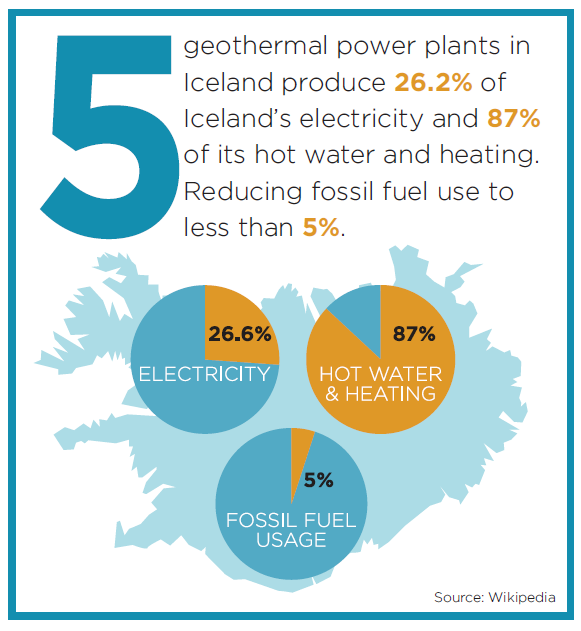 Iceland's Geothermal Plants